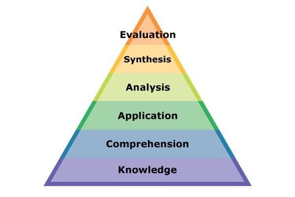 Illustration of a triangle with six labeled sections inside of it; from top to bottom they read evaluation, synthesis, analysis, application, comprehension, knowledge